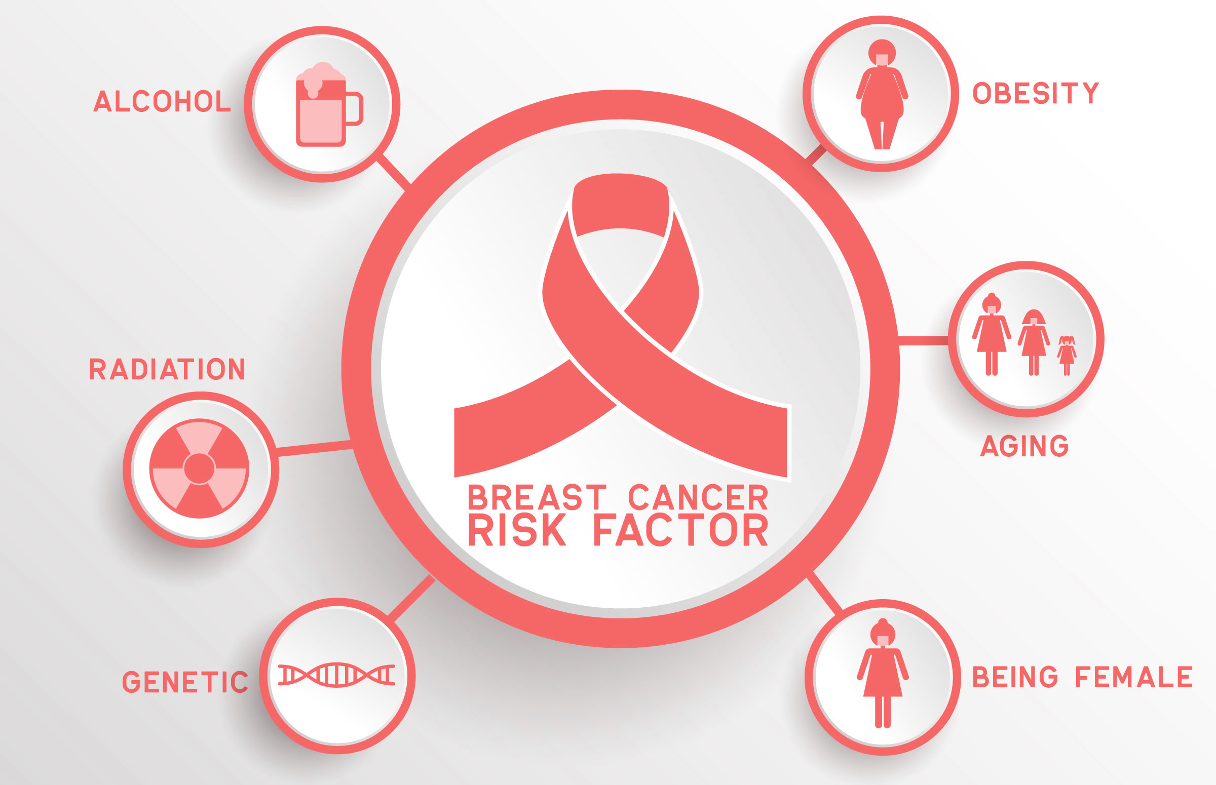 What are the risk factors for breast cancer? - Cape Breast Care Clinic