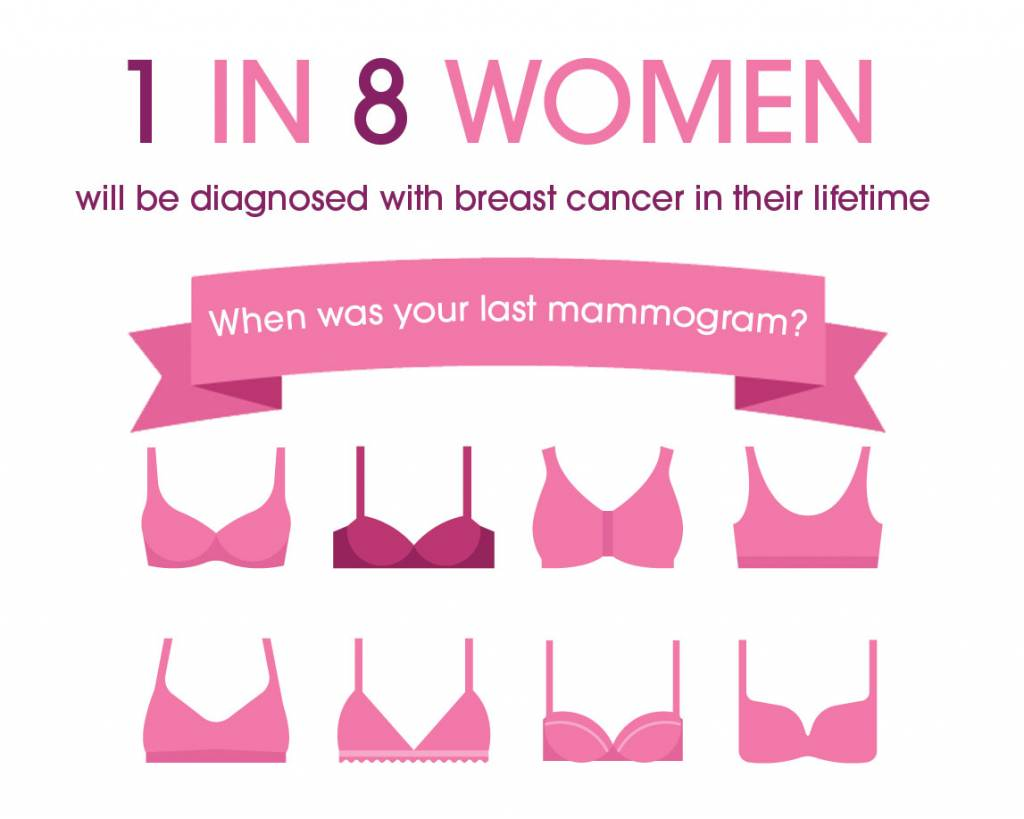 Cape Breast Care 1 in 8 women will be diagnosed with breast cancer